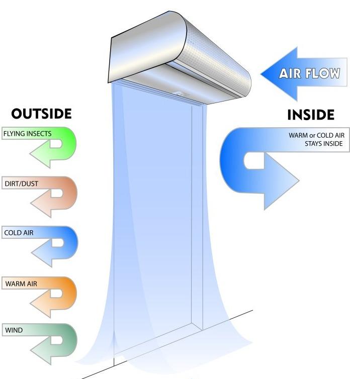 Công dụng của quạt cắt gió điều hòa