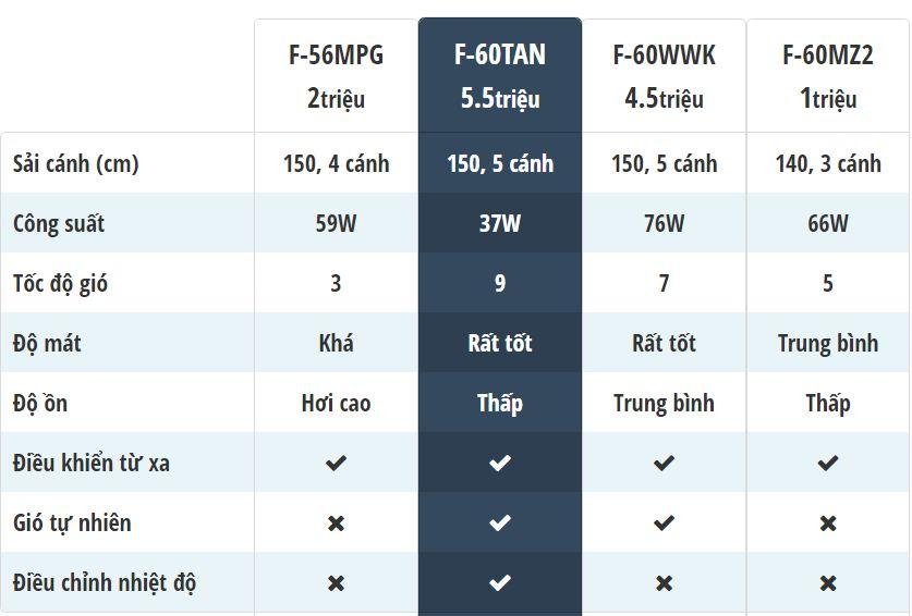 Bảng so sánh chung các mẫu quạt trần Panasonic: