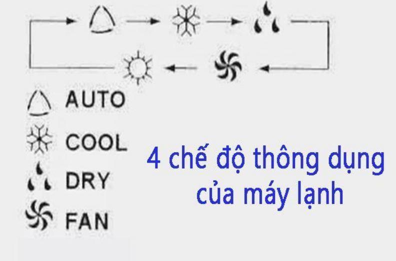 Chế độ quạt gió của điều hòa nhiệt độ có tốn điện không